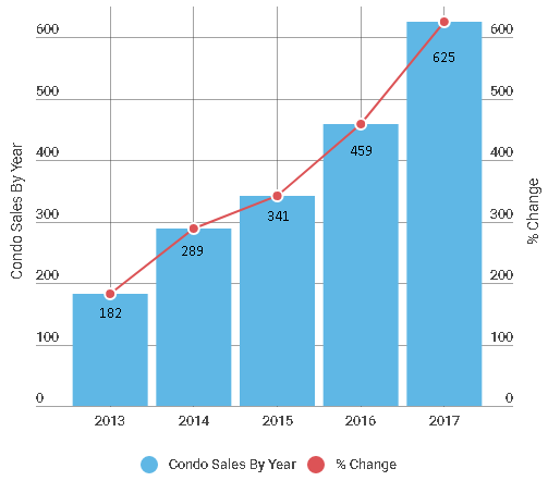 Puerto Vallarta Condo Sales by Year