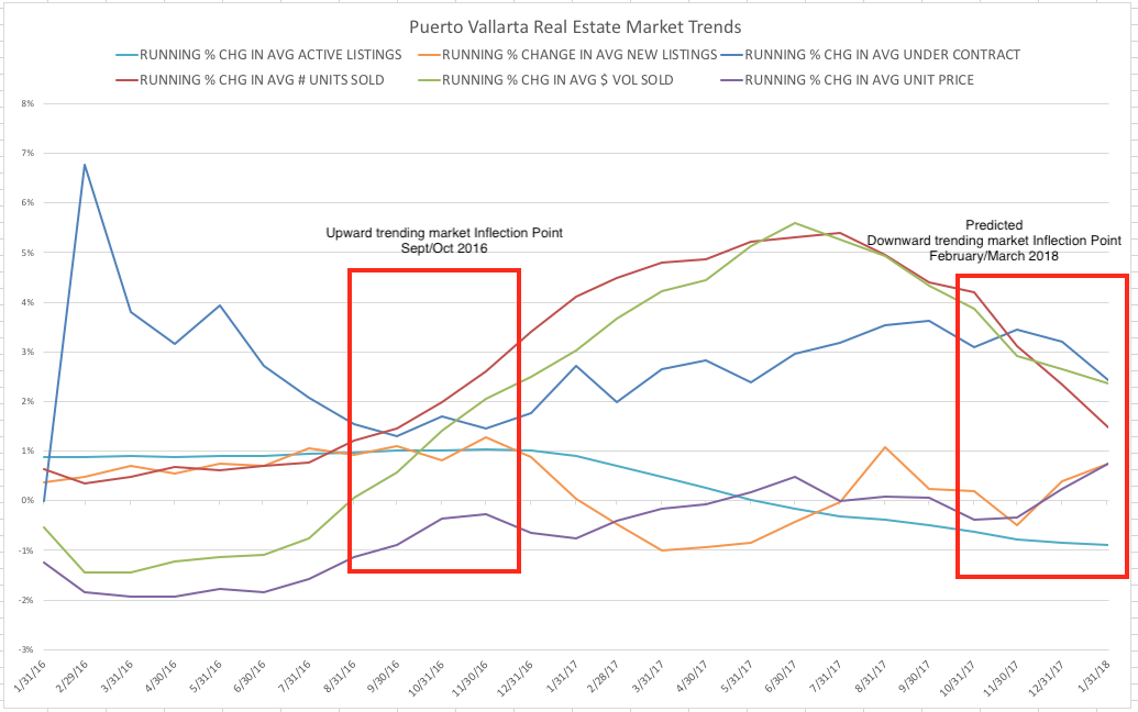 Puerto Vallarta Real Estate Trend Lines